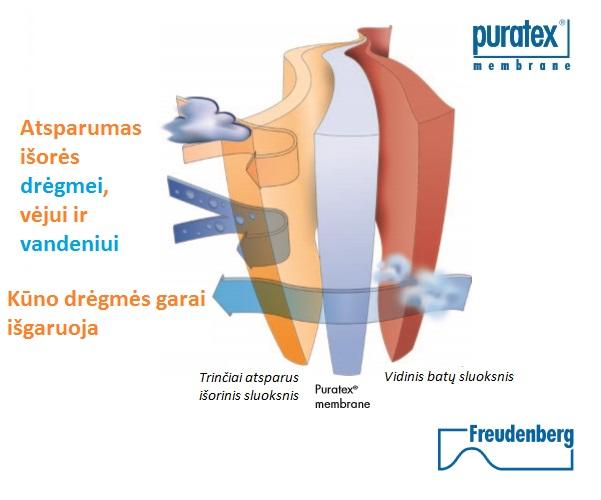 puratex membrana atspari vandeniu